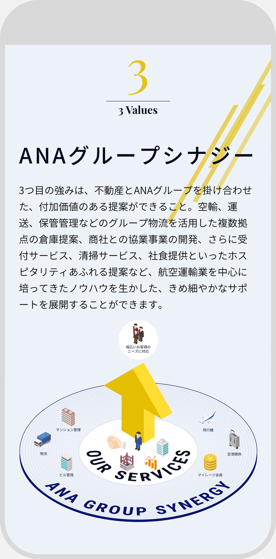 ANA FACILITIES for Business